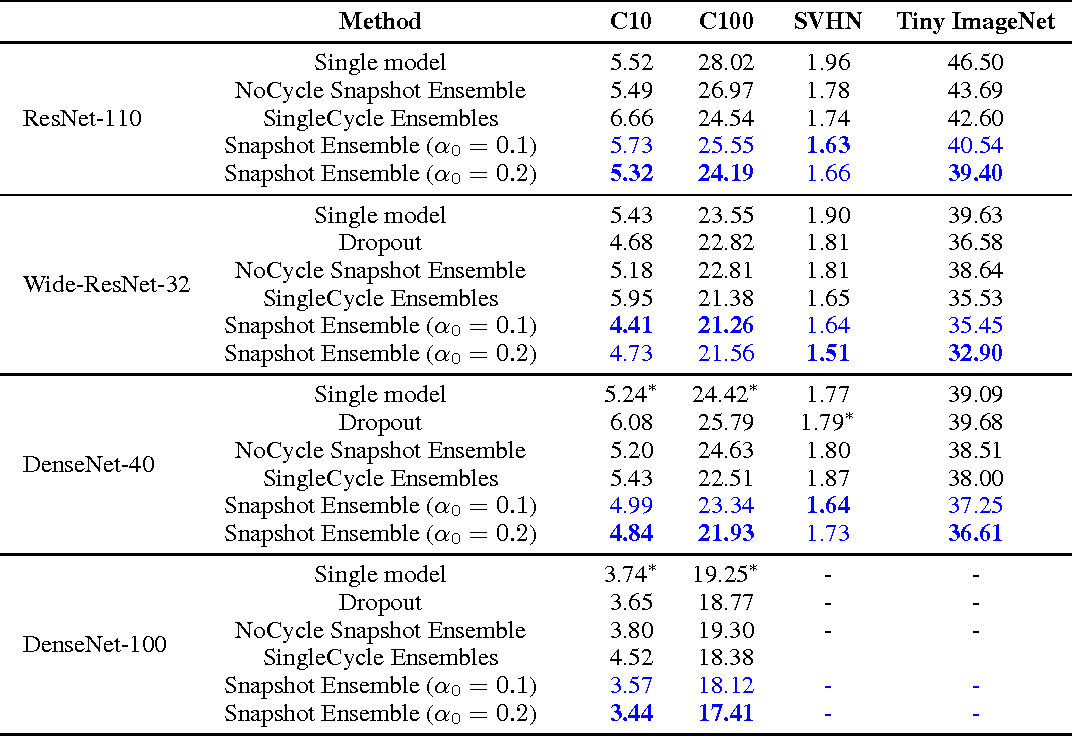 Figure 2 for Snapshot Ensembles: Train 1, get M for free