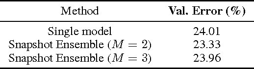 Figure 4 for Snapshot Ensembles: Train 1, get M for free