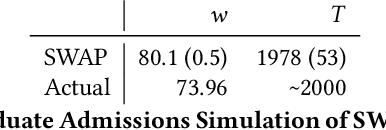Figure 2 for The Diverse Cohort Selection Problem