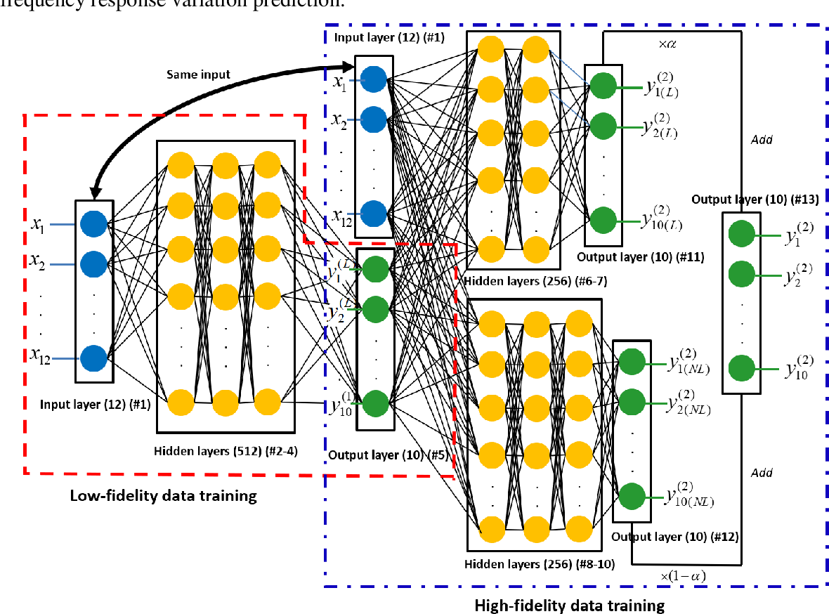 Figure 3 for Efficient Characterization of Dynamic Response Variation Using Multi-Fidelity Data Fusion through Composite Neural Network