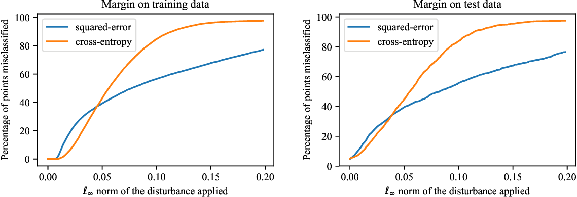 Figure 4 for Persistency of Excitation for Robustness of Neural Networks