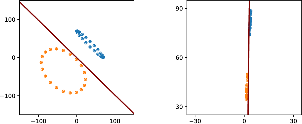 Figure 2 for Persistency of Excitation for Robustness of Neural Networks