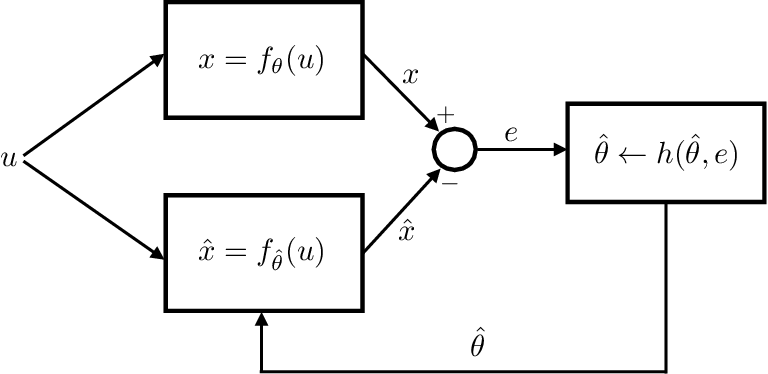 Figure 3 for Persistency of Excitation for Robustness of Neural Networks