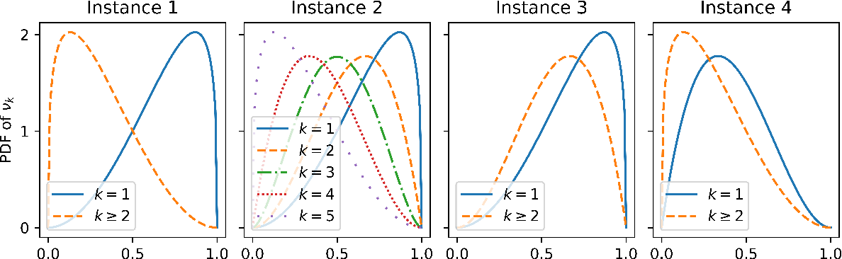 Figure 2 for One-bit feedback is sufficient for upper confidence bound policies