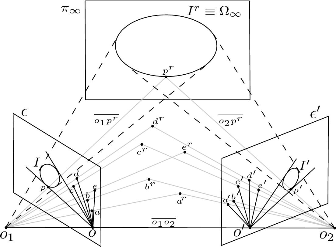 """Figure 1 for Translation of """"Zur Ermittlung eines Objektes aus zwei Perspektiven mit innerer Orientierung"""" by Erwin Kruppa (1913)"""