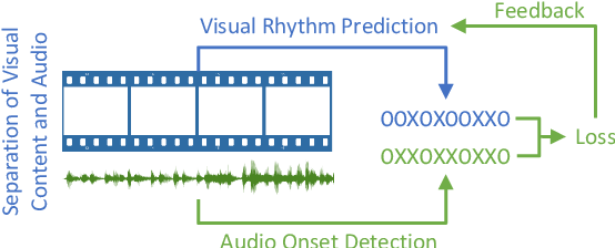 Figure 1 for Visual Rhythm Prediction with Feature-Aligning Network