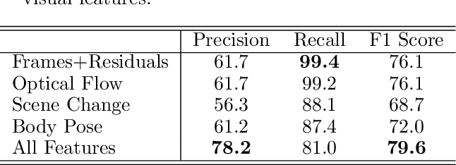 Figure 4 for Visual Rhythm Prediction with Feature-Aligning Network