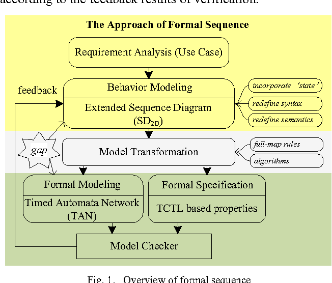 Formal sequence extending uml sequence diagram for behavior figure 1 ccuart Images