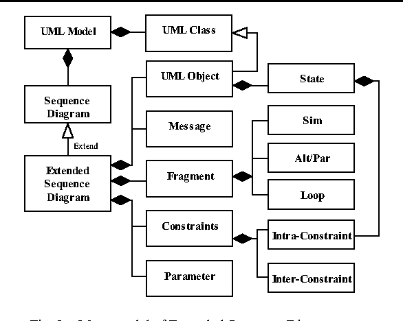 Formal sequence extending uml sequence diagram for behavior figure 2 ccuart Images