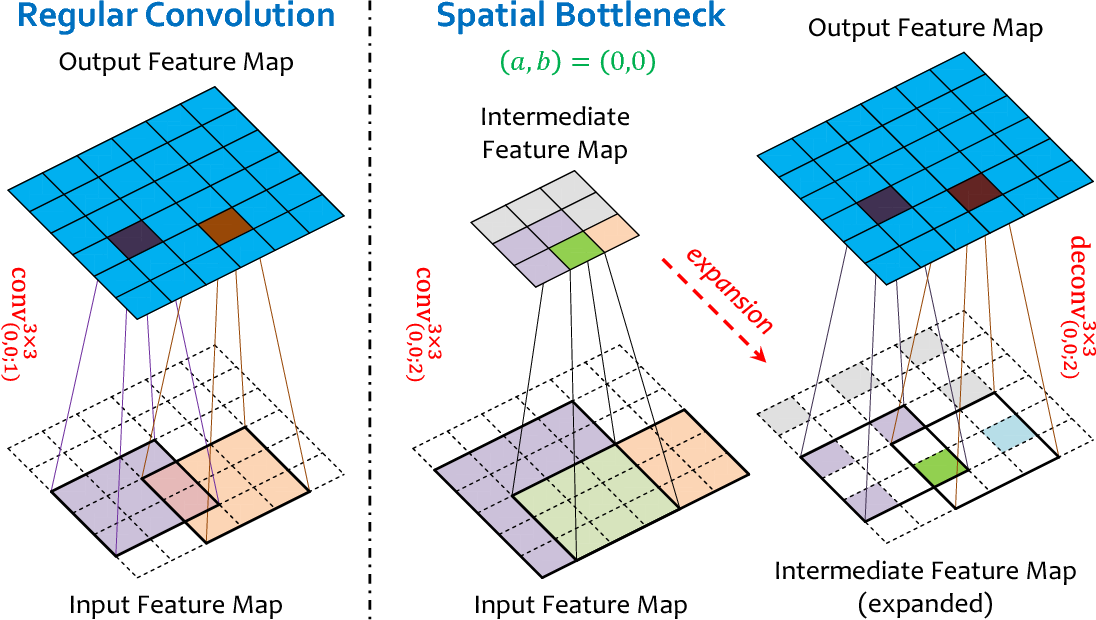 Figure 1 for Accelerating Deep Neural Networks with Spatial Bottleneck Modules