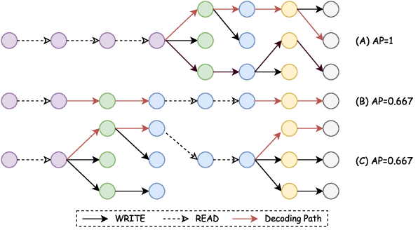 Figure 3 for Learning to Translate in Real-time with Neural Machine Translation