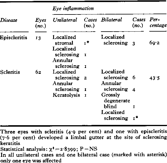 Table Xa Corneal complications (rheumatoid episcleritis and rheumatoid scleritis) 46 cases