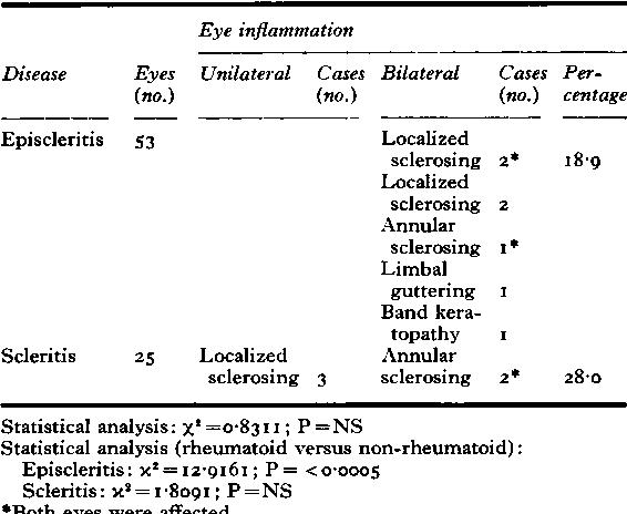 Table Xb Corneal complications (non-rheumatoid episcleritis and non-rheumatoid scleritis) 5 I cases