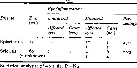 Table XIa Anterior uveitis (rheumatoid episcleritis and rheumatoid scleritis) 45 cases