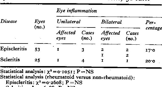 Table XIb Anterior uveitis (non-rheumatoid episcleritis and non-rheumatoid scleritis) 51 cases