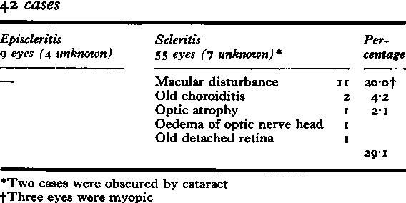 Table XIIIa Posterior segment abnormality (rheumatoid episcleritis and rheumatoid scieritis) 42 cases