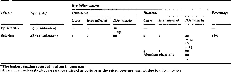 Table XIVa Raised intraocular pressure* (rheumatoid episcleritis and rheumatoid scleritis) 37 cases