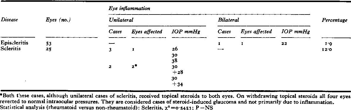 Table XIVb Raised intraocular pressure (non-rheumatoid episcleritis and non-rheumatoid scleritis) 5 I cases