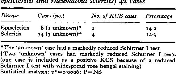 Table XVIa Keratoconjunctivitis sicca (rheumatoid episcleritis and rheumatoid scleritis) 42 cases