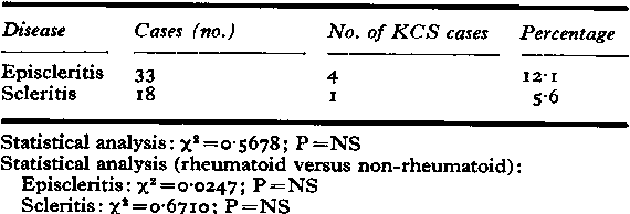 Table XVIb Keratoconjunctivitis sicca (nonrheumatoid episcleritis and non-rheumatoid