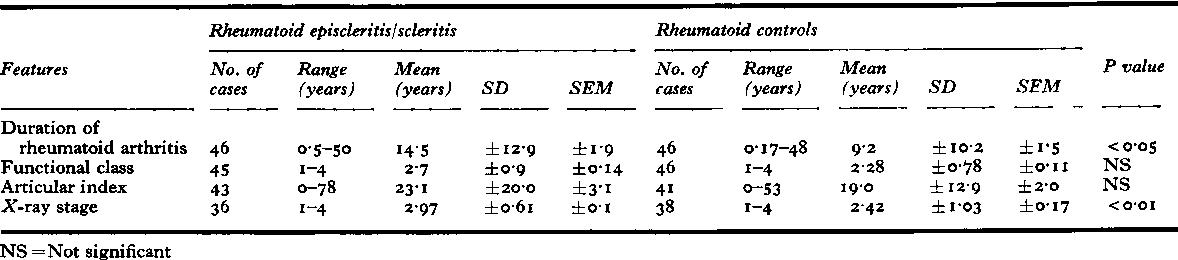 Table XVII Articular features of patients with rheumatoid episcleritis and rheumatoid scleritis
