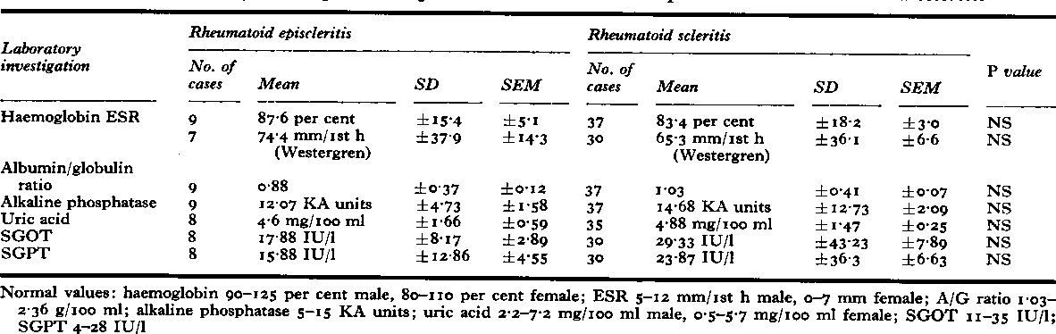 Table XIXa Laboratory investigations in patients with rheumatoid episcleritis and rheumatoid scleritis