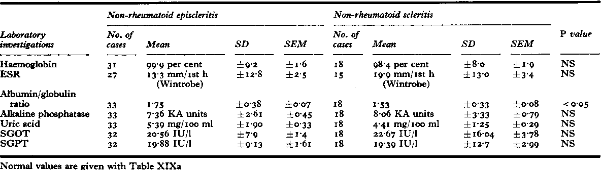 Table XIXb Laboratory investigations in patients with non-rheumatoid episcleritis and non-rheumatoid scleritis