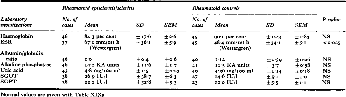 Table XIXc Laboratory investigations in patients with rheumatoid episcleritis and rheumatoid scleritis: comparison with rheumatoid controls