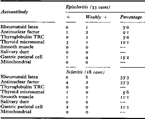Table XXIb Autoantibodies (non-rheumatoid episcleritis and non-rheumatoid scleritis) 5I cases