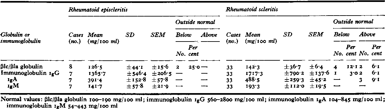 Table XXIIIa 3lc/[la globulin and immunoglobulins IgG, igA, and IgM in rheumatoid episcleritis and rheumatoid scleritis