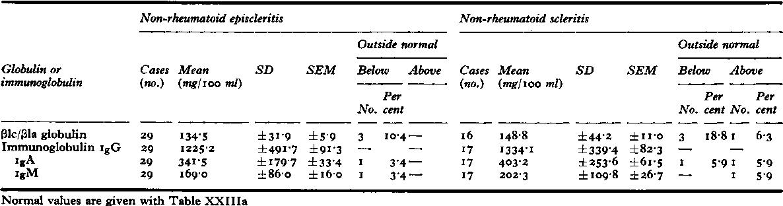 Table XXIIIb Ilc/lla globulin and immunoglobulins igG, igA and IgM in non-rheumatoid episcleritis and non-rheumatoid scieritis