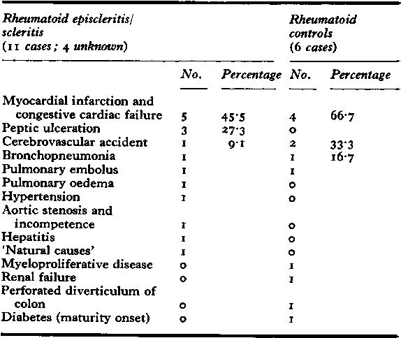 Table XXV Cause of death and associated disease recorded on death certificates (17 cases)