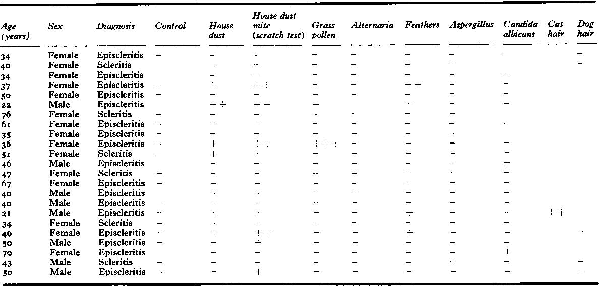 Table XXVI Type I allergy (atopy) 23 patients