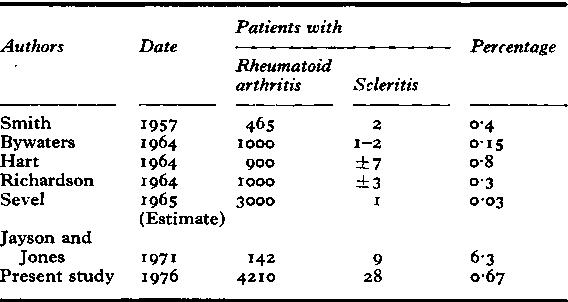 Table XXVII Scleritis in rheumatoid arthritis