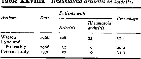 Table XXVIIIa Rheumatoid arthritis in scleritis