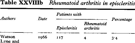 Table XXVIIIb Rheumatoid arthritis in episcleritis