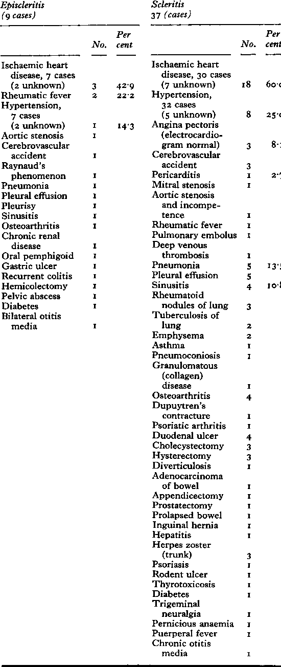 Table IVa Past medical history and associated disease (rheumatoid episcleritis and scleritis) 46 cases