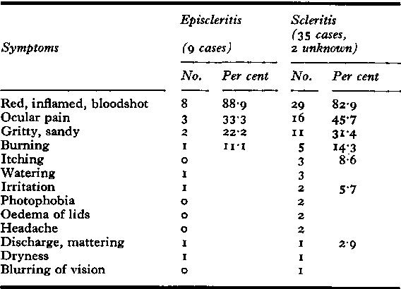 Table Va Eye symptoms (rheumatoid episcleritis and rheumatoid scleritis) 44 cases