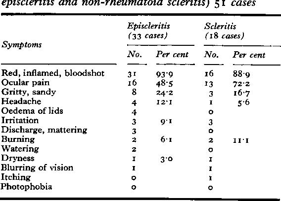Table Vb Eye symptoms (non-rheumatoid episcleritis and non-rheumatoid scleritis) 51 cases