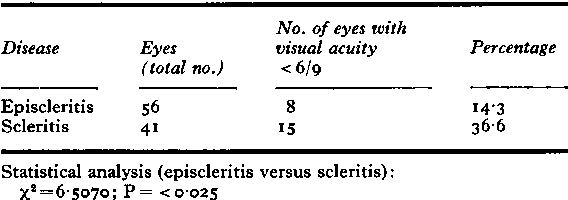 Table VII Visual acuity (Tennent Institute of Ophthalmology) 62 cases