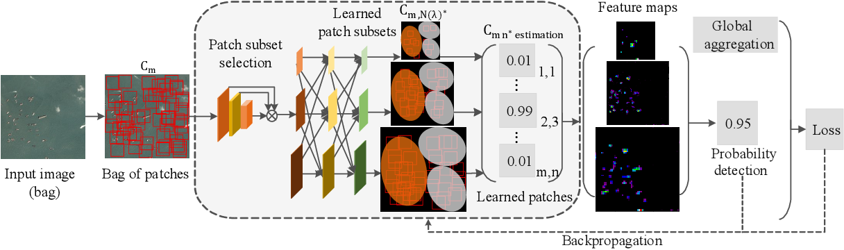 Figure 1 for Multi-patch Feature Pyramid Network for Weakly Supervised Object Detection in Optical Remote Sensing Images