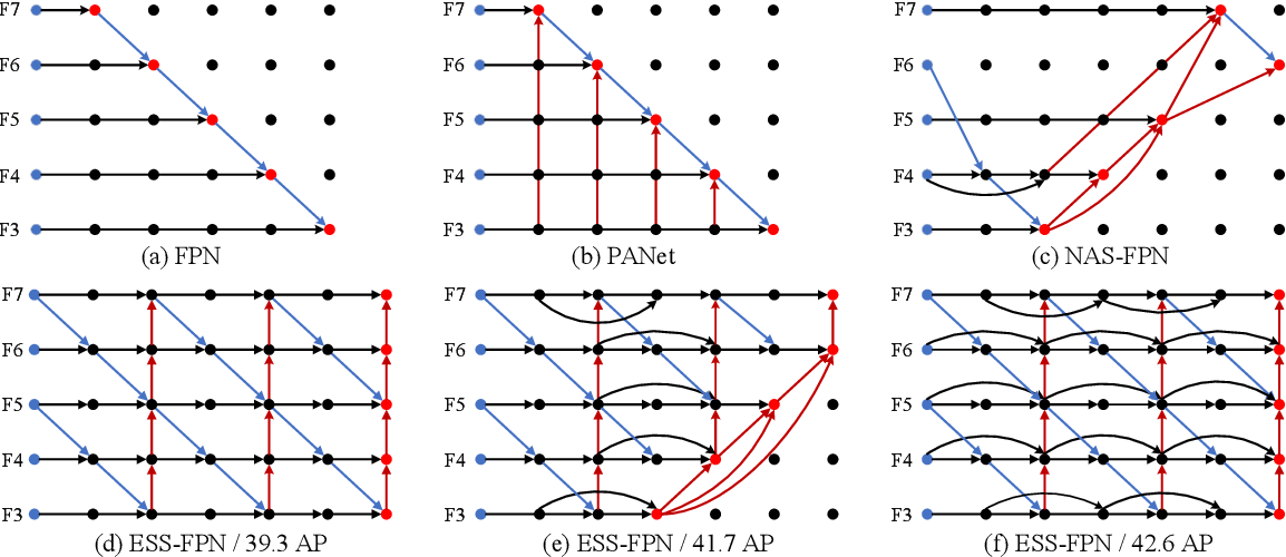 Figure 4 for Multi-patch Feature Pyramid Network for Weakly Supervised Object Detection in Optical Remote Sensing Images