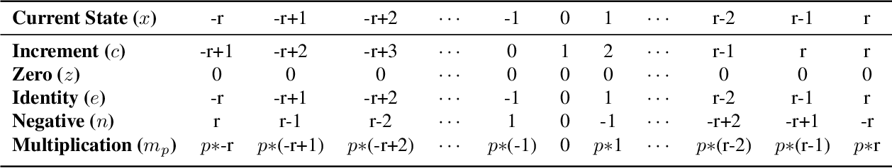 Figure 2 for Seeing Convolution Through the Eyes of Finite Transformation Semigroup Theory: An Abstract Algebraic Interpretation of Convolutional Neural Networks