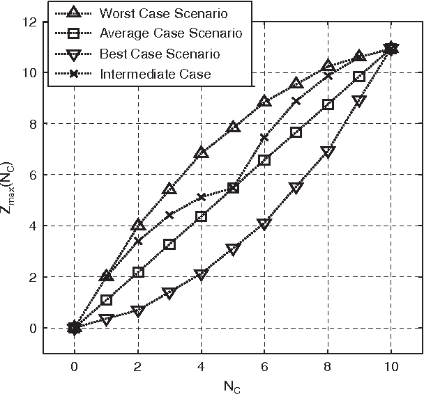 Fig. 2. Comparison of the Zmax(NC) estimate with different approaches, in the special case of Ni ¼ 5, NS ¼ 2, and E(1) ¼ 1/ 8V2, E(2) ¼ 1/2V2, E(3) ¼ 1V2, E(4) ¼ 2V2, E(5) ¼ 4V2.