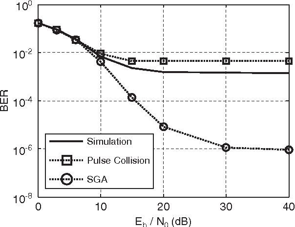Fig. 4. BER vs. Eb=N0 with signal format B (NS ¼ 4, TS ¼ 25 ns) and N i ¼ 3. 5 10 15 20 10-20