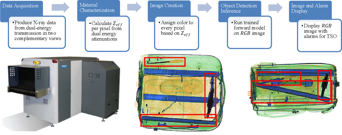 Figure 4 for Toward Automatic Threat Recognition for Airport X-ray Baggage Screening with Deep Convolutional Object Detection