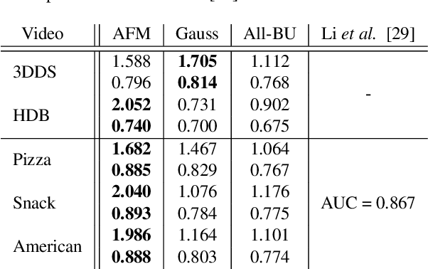 Figure 4 for Digging Deeper into Egocentric Gaze Prediction