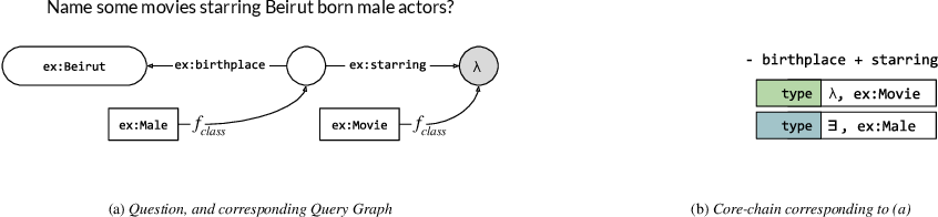 Figure 1 for Learning to Rank Query Graphs for Complex Question Answering over Knowledge Graphs