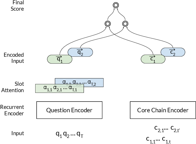Figure 3 for Learning to Rank Query Graphs for Complex Question Answering over Knowledge Graphs