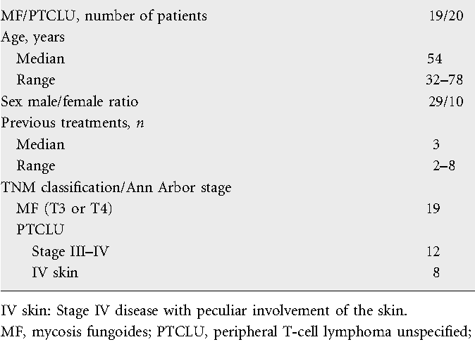 Table 1. Clinical characteristics of 39 patients